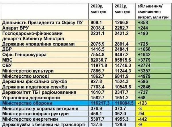 Бюджет-2021. У нас війна закінчилась..? І в країні різко покращилась економічна ситуація?